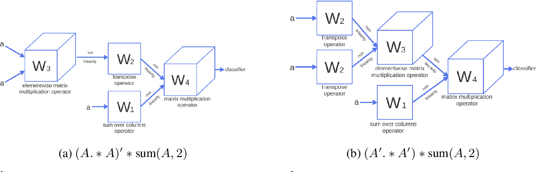 Figure 3 for Learning to Discover Efficient Mathematical Identities