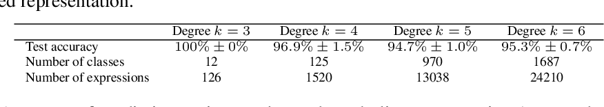 Figure 4 for Learning to Discover Efficient Mathematical Identities