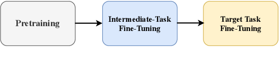Figure 1 for Rethinking Why Intermediate-Task Fine-Tuning Works
