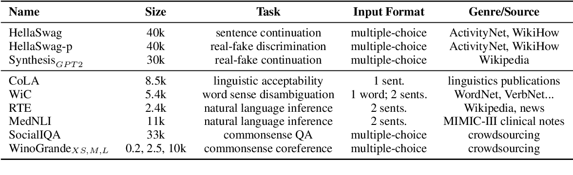 Figure 2 for Rethinking Why Intermediate-Task Fine-Tuning Works