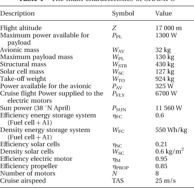 PDF] Design of a High-Altitude Long-Endurance Solar-Powered