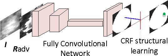 Figure 1 for Adversarial Deep Structural Networks for Mammographic Mass Segmentation
