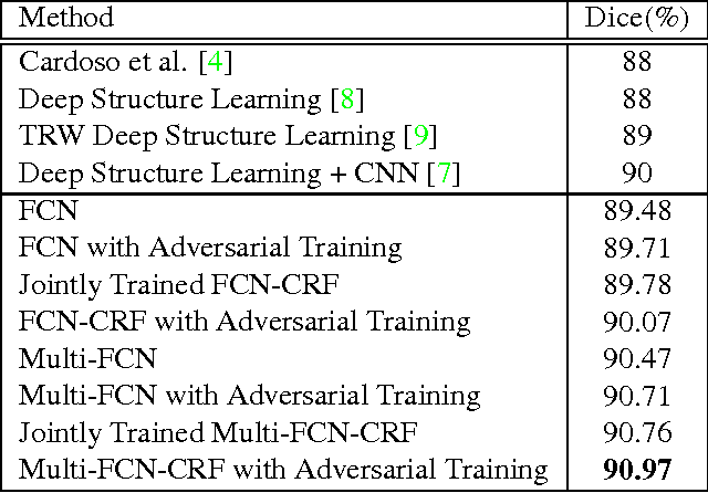 Figure 2 for Adversarial Deep Structural Networks for Mammographic Mass Segmentation