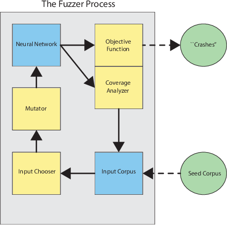 Figure 1 for TensorFuzz: Debugging Neural Networks with Coverage-Guided Fuzzing