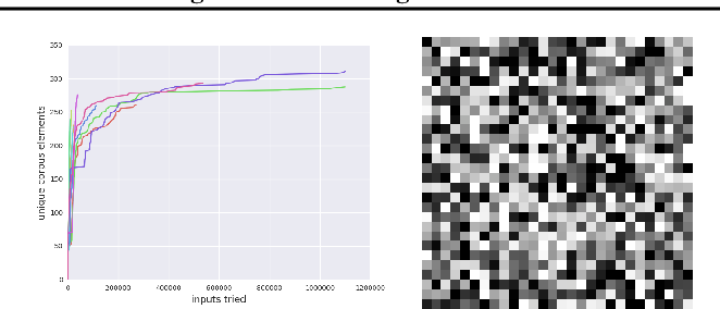 Figure 2 for TensorFuzz: Debugging Neural Networks with Coverage-Guided Fuzzing