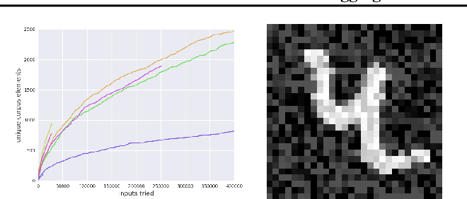 Figure 3 for TensorFuzz: Debugging Neural Networks with Coverage-Guided Fuzzing
