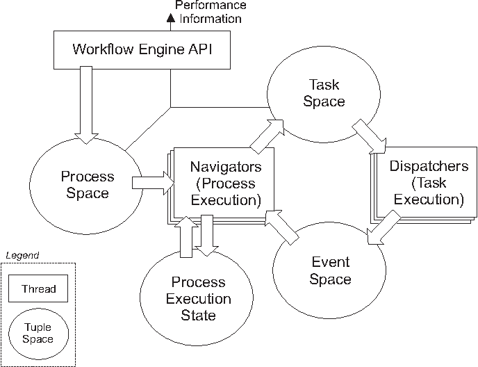 Design and Evaluation of an Autonomic Workflow Engine