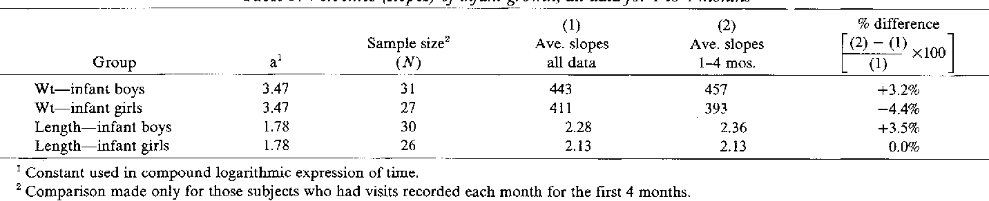Linear Regression To Approximate Longitudinal Growth Curves Revised