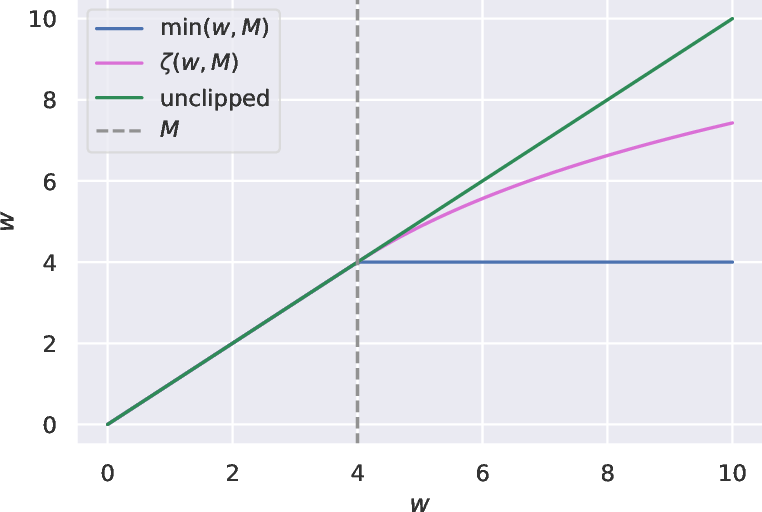 Figure 1 for Optimization Approaches for Counterfactual Risk Minimization with Continuous Actions