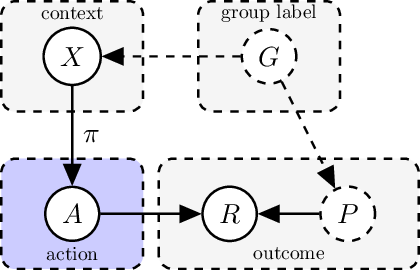 Figure 2 for Optimization Approaches for Counterfactual Risk Minimization with Continuous Actions