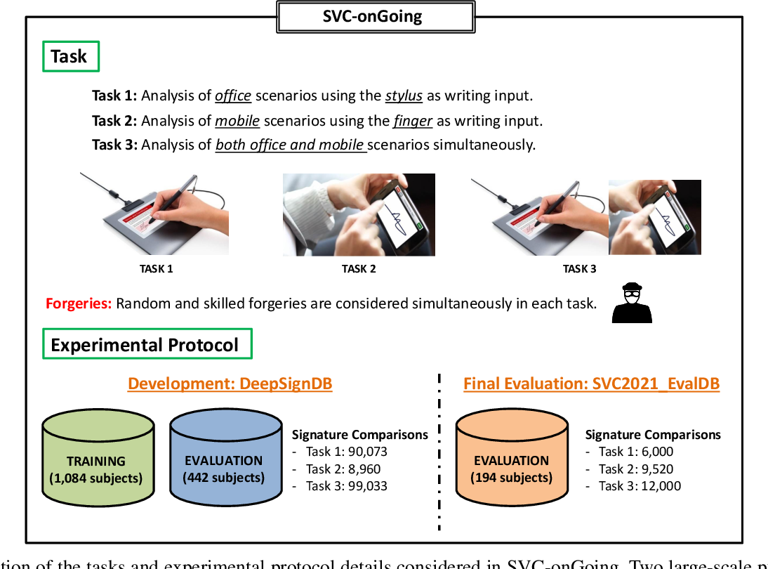 Figure 1 for SVC-onGoing: Signature Verification Competition