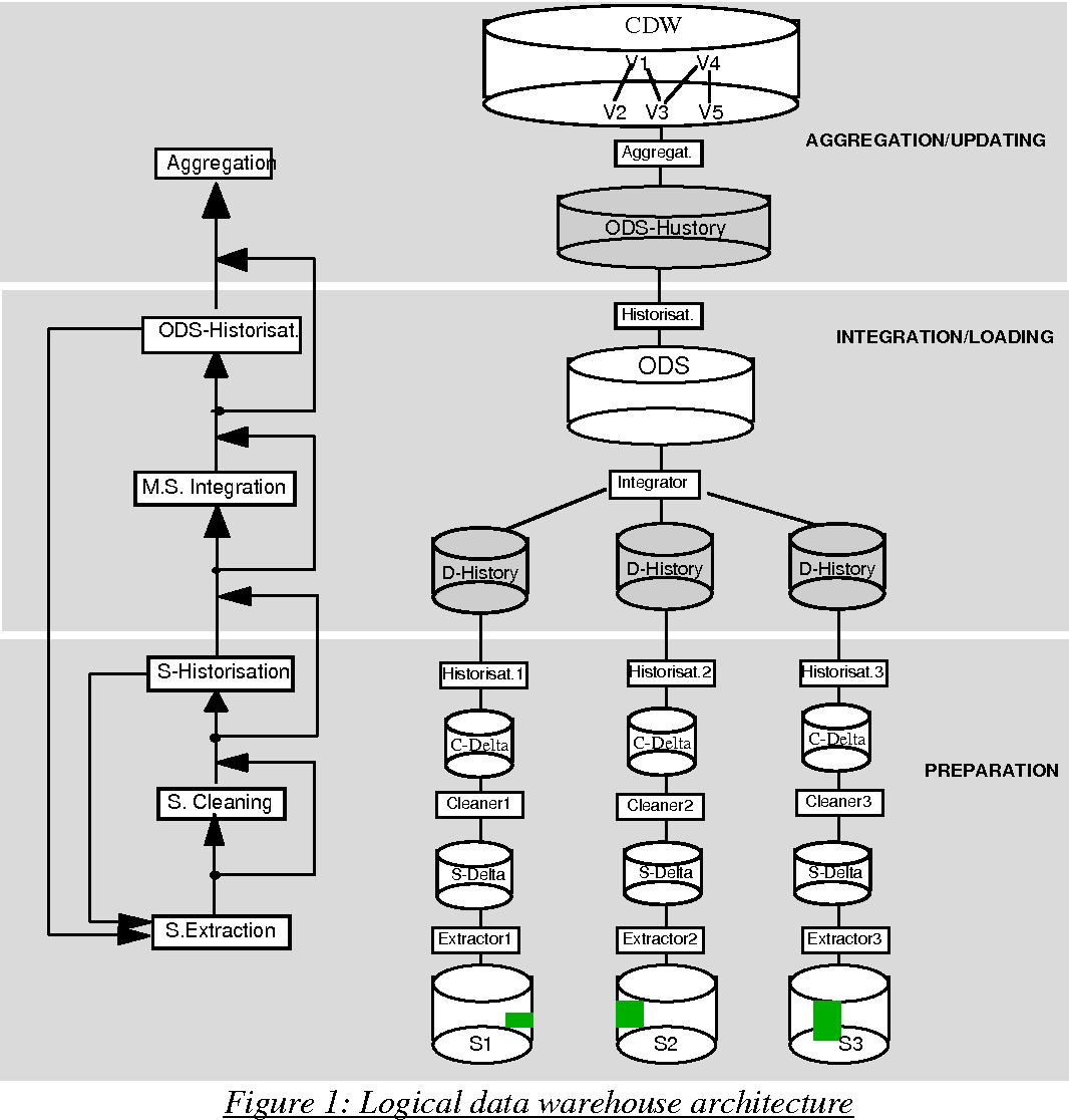 PDF] DWQ Foundations of Data Warehouse Quality ( DWQ