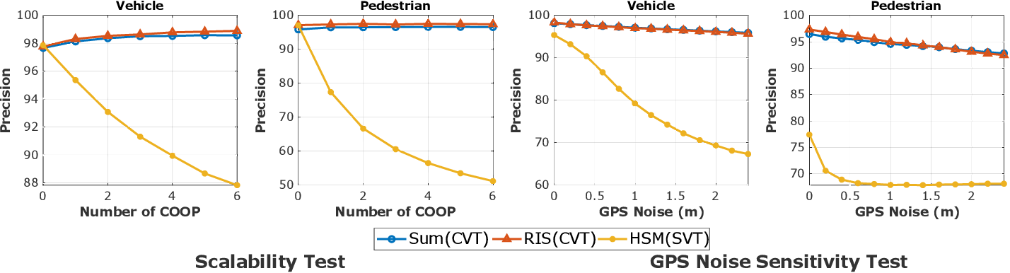 Figure 3 for Feature Sharing and Integration for Cooperative Cognition and Perception with Volumetric Sensors