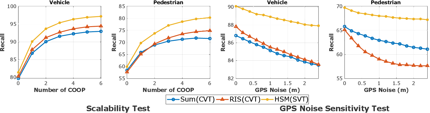 Figure 4 for Feature Sharing and Integration for Cooperative Cognition and Perception with Volumetric Sensors