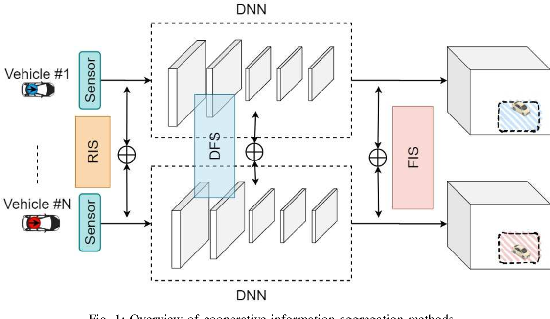 Figure 1 for Feature Sharing and Integration for Cooperative Cognition and Perception with Volumetric Sensors