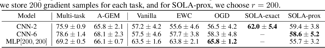 Figure 3 for SOLA: Continual Learning with Second-Order Loss Approximation