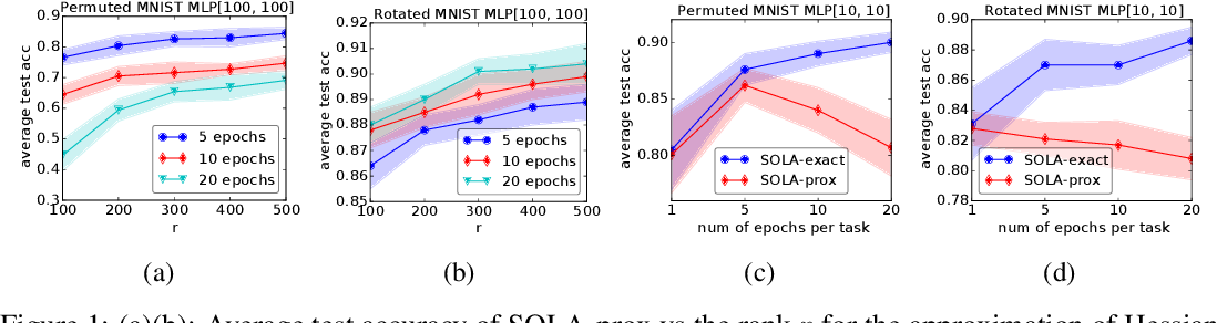 Figure 2 for SOLA: Continual Learning with Second-Order Loss Approximation