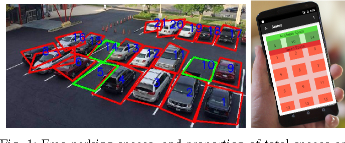 Figure 1 for Parking Stall Vacancy Indicator System Based on Deep Convolutional Neural Networks