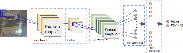 Figure 2 for Parking Stall Vacancy Indicator System Based on Deep Convolutional Neural Networks