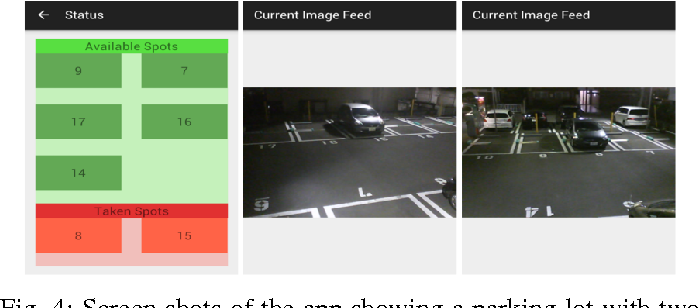 Figure 4 for Parking Stall Vacancy Indicator System Based on Deep Convolutional Neural Networks