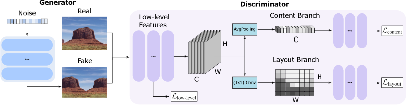 Figure 2 for Learning to Generate Novel Scene Compositions from Single Images and Videos
