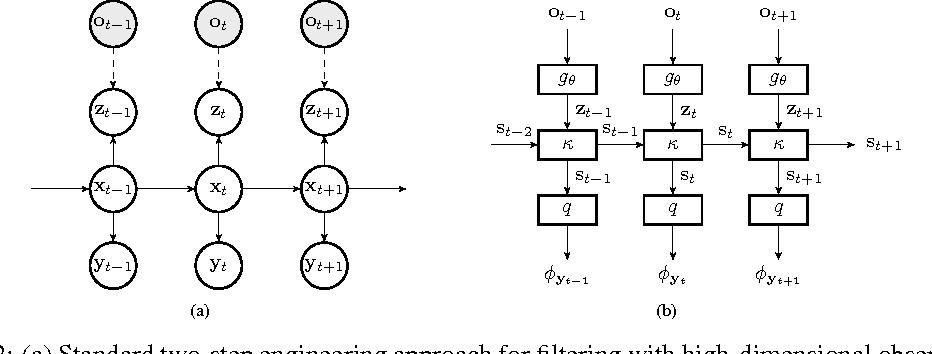 Figure 2 for Backprop KF: Learning Discriminative Deterministic State Estimators