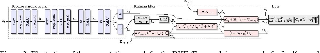 Figure 4 for Backprop KF: Learning Discriminative Deterministic State Estimators