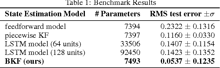 Figure 1 for Backprop KF: Learning Discriminative Deterministic State Estimators