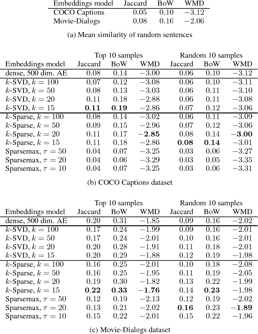 Figure 3 for Learning and Evaluating Sparse Interpretable Sentence Embeddings