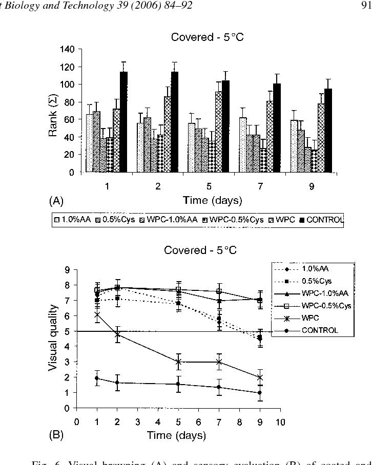 Pardeamiento pdf enzimatico del control