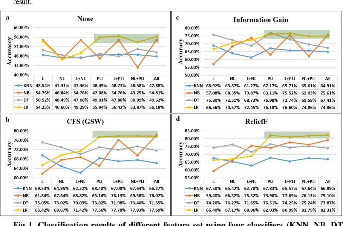 Figure 1 for A study of resting-state EEG biomarkers for depression recognition