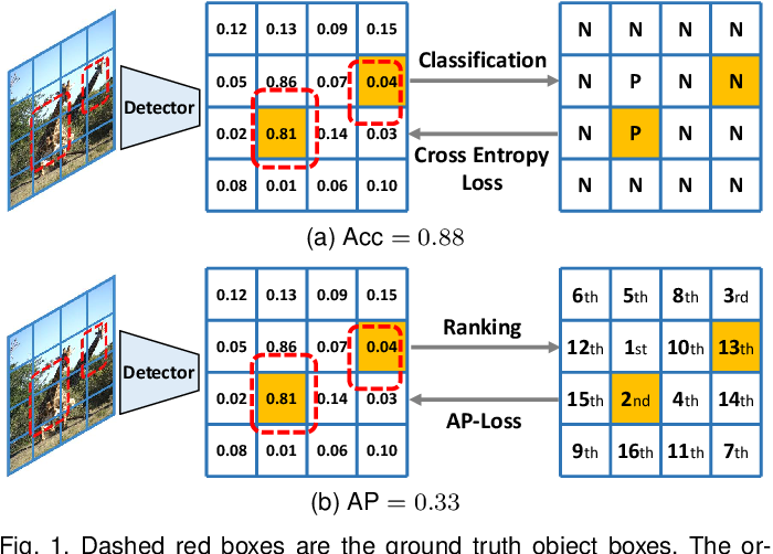 Figure 1 for AP-Loss for Accurate One-Stage Object Detection