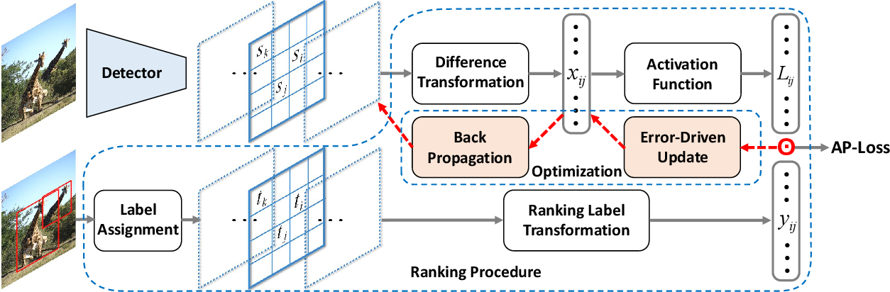 Figure 3 for AP-Loss for Accurate One-Stage Object Detection