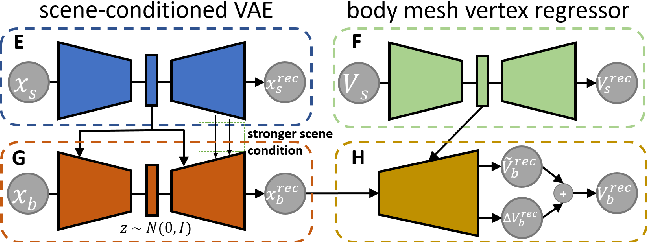 Figure 4 for Generating Person-Scene Interactions in 3D Scenes