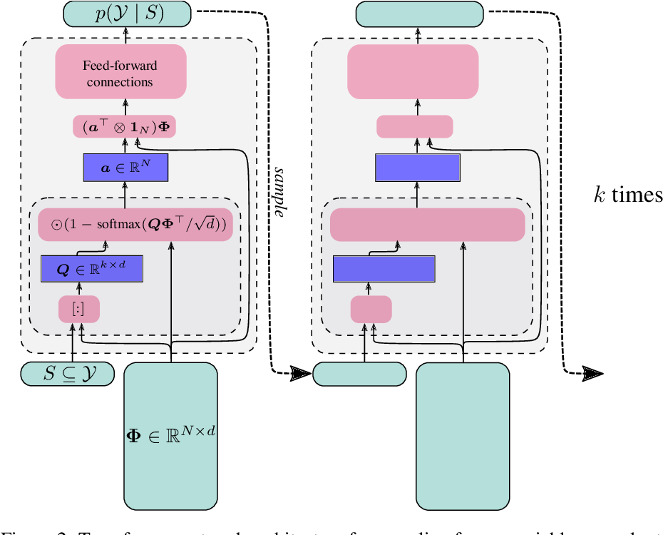 Figure 2 for DPPNet: Approximating Determinantal Point Processes with Deep Networks