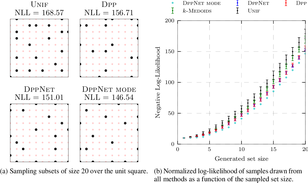 Figure 4 for DPPNet: Approximating Determinantal Point Processes with Deep Networks
