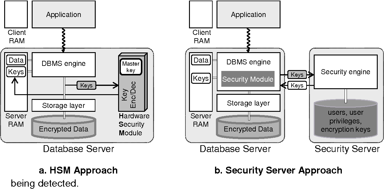 Figure 2 From Database Encryption Semantic Scholar And Application Security Key Management Approaches