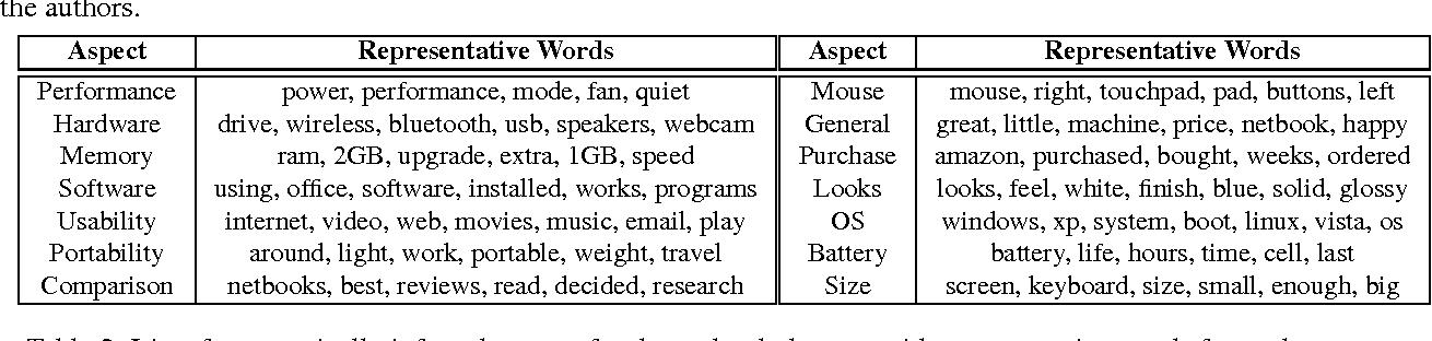 PDF] An Unsupervised Aspect-Sentiment Model for Online Reviews