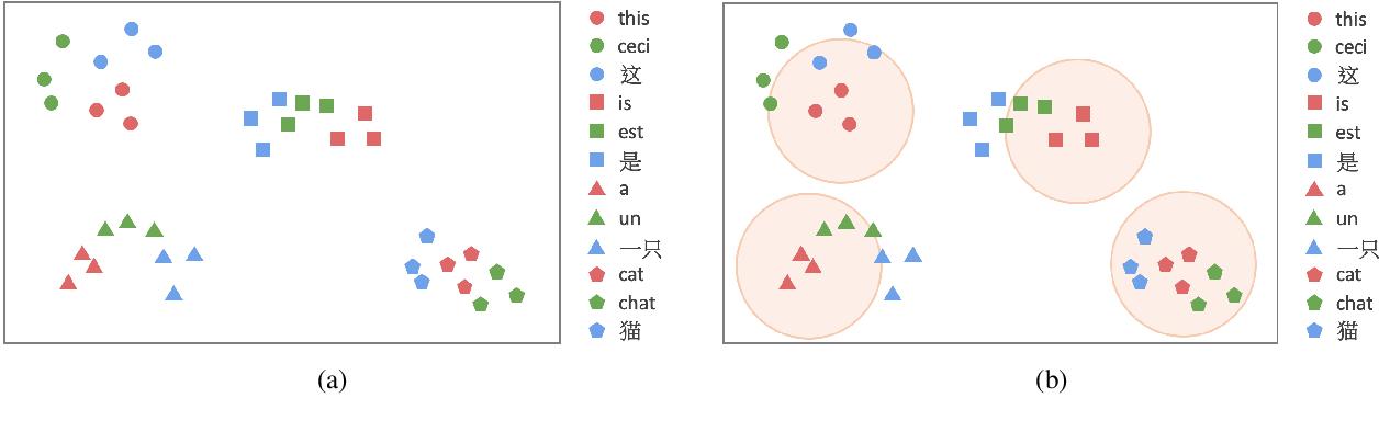 Figure 1 for Improving Zero-Shot Cross-Lingual Transfer Learning via Robust Training