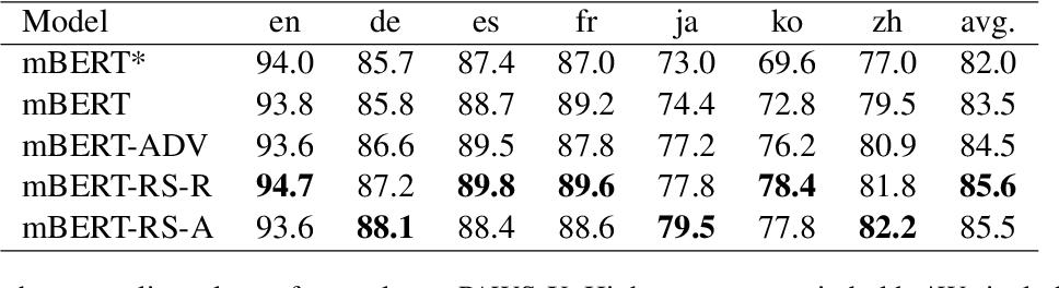 Figure 2 for Improving Zero-Shot Cross-Lingual Transfer Learning via Robust Training