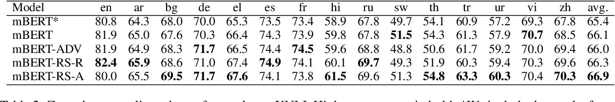 Figure 3 for Improving Zero-Shot Cross-Lingual Transfer Learning via Robust Training