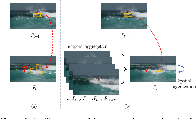 Figure 1 for CompFeat: Comprehensive Feature Aggregation for Video Instance Segmentation