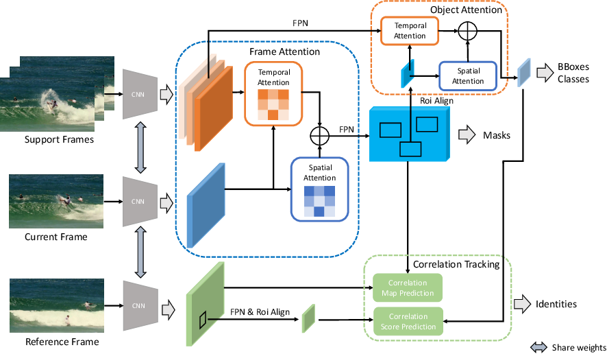 Figure 3 for CompFeat: Comprehensive Feature Aggregation for Video Instance Segmentation
