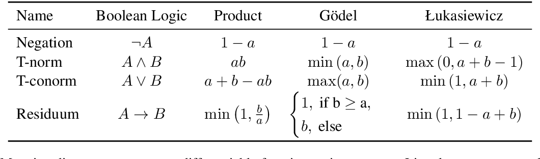 Figure 1 for A Logic-Driven Framework for Consistency of Neural Models