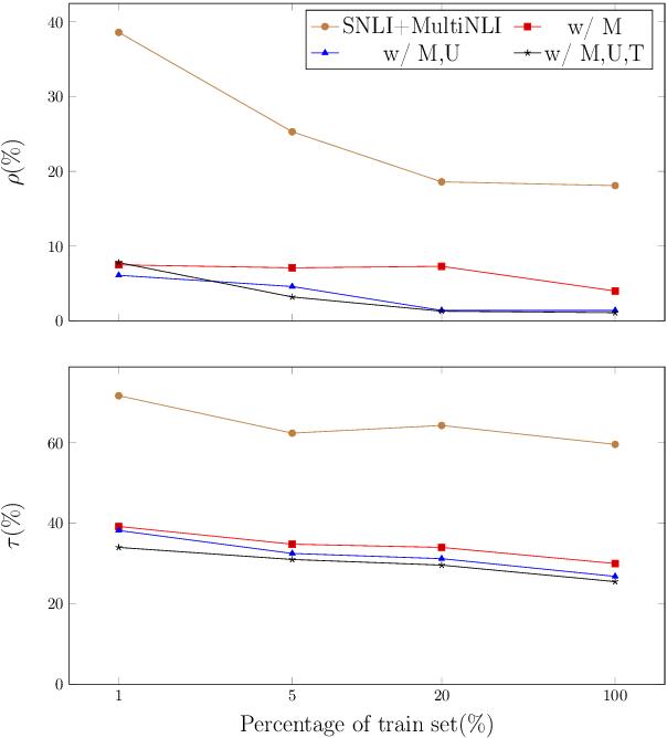 Figure 2 for A Logic-Driven Framework for Consistency of Neural Models