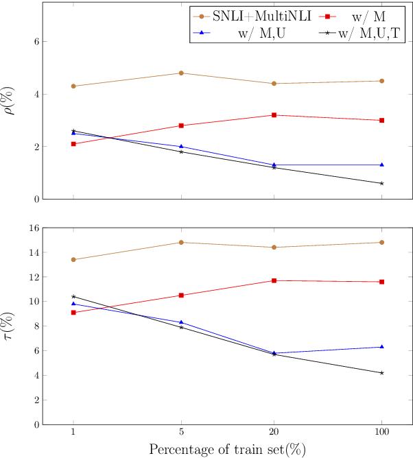 Figure 4 for A Logic-Driven Framework for Consistency of Neural Models