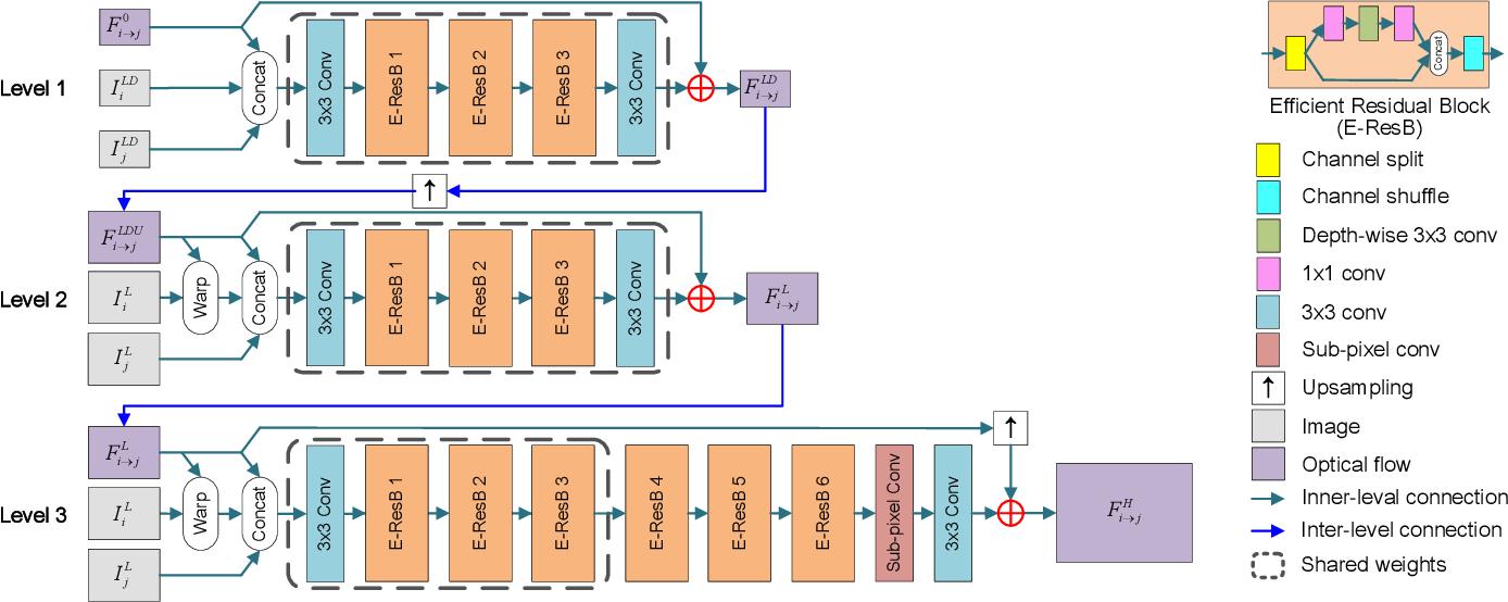 Figure 3 for Deep Video Super-Resolution using HR Optical Flow Estimation