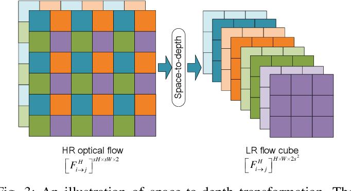 Figure 4 for Deep Video Super-Resolution using HR Optical Flow Estimation
