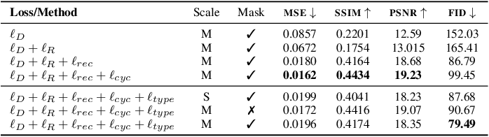 Figure 4 for TextStyleBrush: Transfer of Text Aesthetics from a Single Example