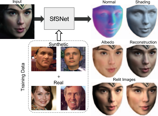 Figure 1 for SfSNet: Learning Shape, Reflectance and Illuminance of Faces in the Wild
